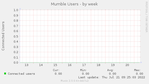 Mumble Users